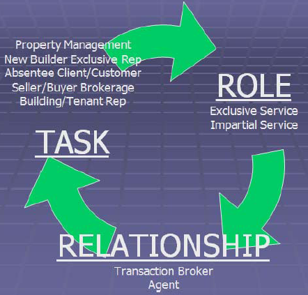 Brokerage Relationship Decision Maker Diagram